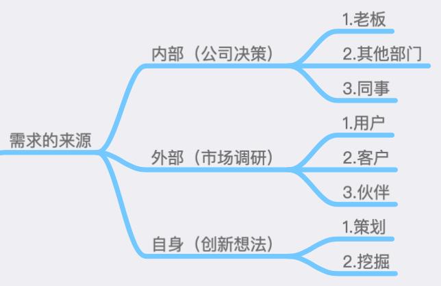 产品需求分析(上)